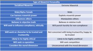 Type of Maverick Personality. Copyright Judith Germain 2016