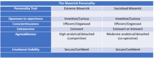 The Maverick Personality Chart. Copyright Judith Germain 2016